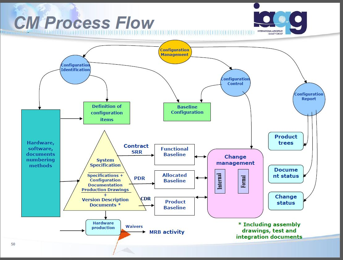 This Iaqg Configuration Management Diagram Will Drive You