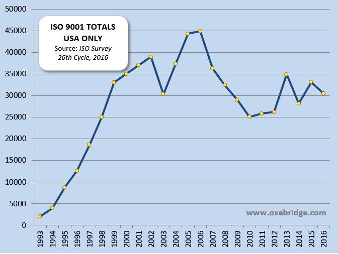 Oxebridge Analysis of Latest ISO Survey 2016 Data