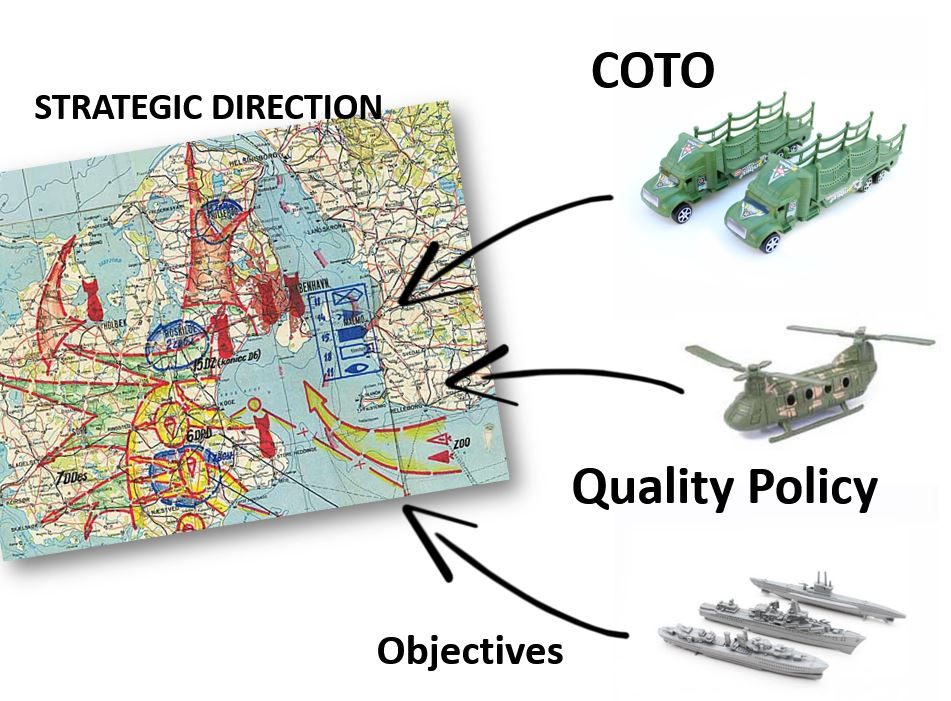 COTO Interruptus: The Missing ISO 9001 Clause on Strategic Direction