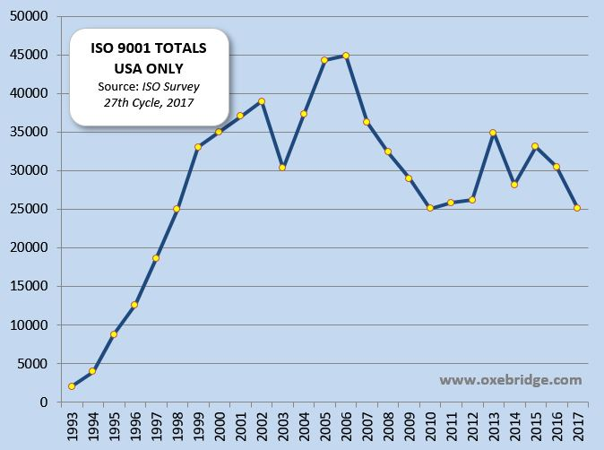 ISO Survey 2017 Shows 5% Drop in ISO 9001 Certificates Worldwide, 18% Loss in US