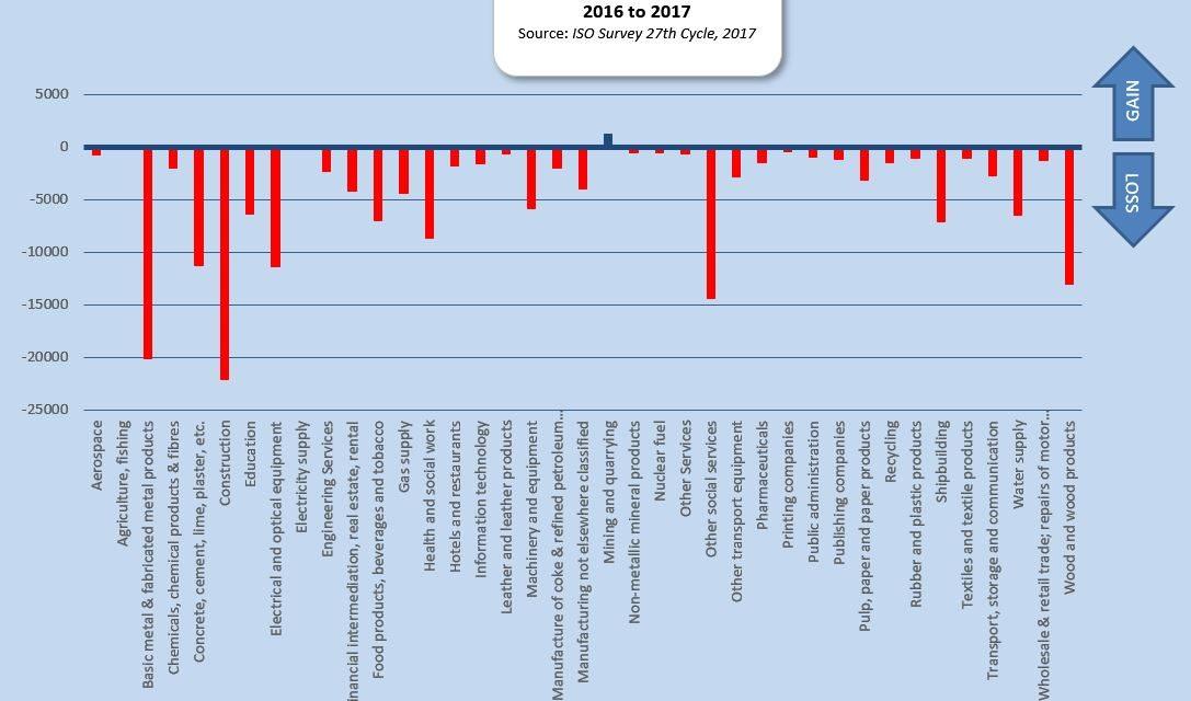 Oxebridge Analysis of ISO Survey Data 2017