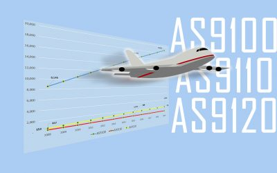 2019 Analysis of Worldwide AS9100, AS9100 & AS9120 Certifications