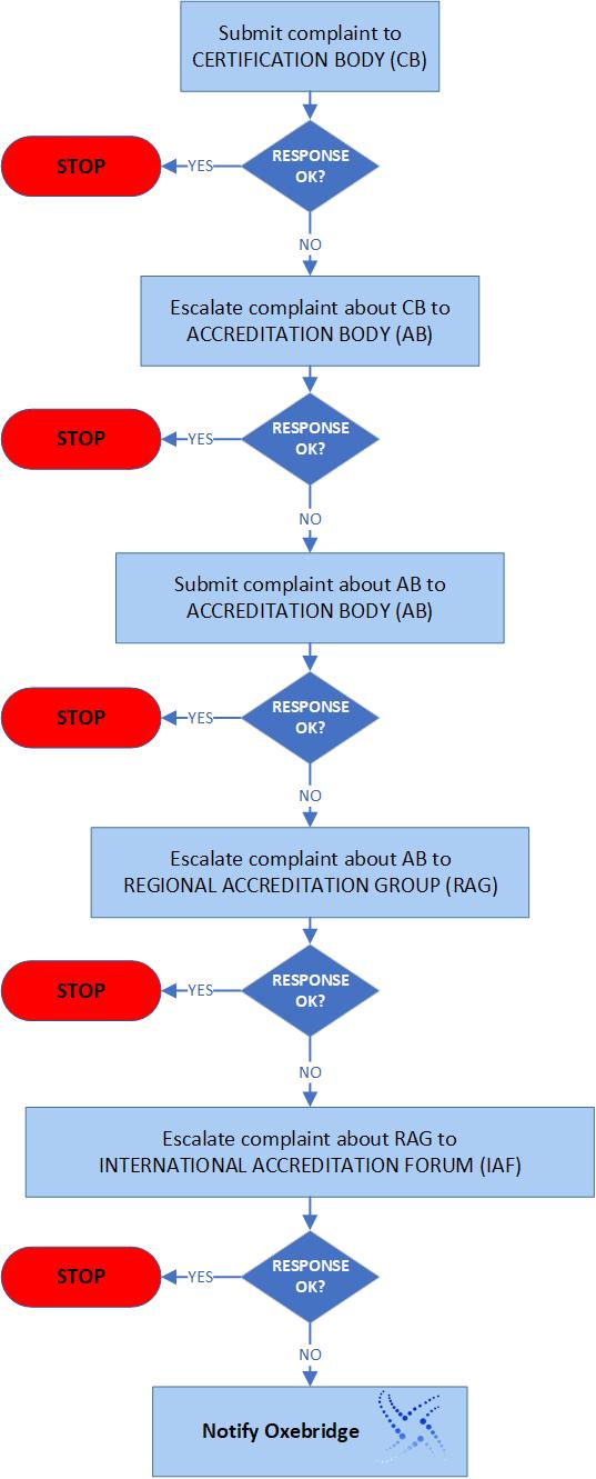 Flow diagram showing complaint escalation process